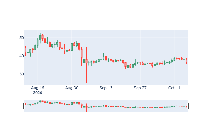 Candlestick Charts using Python with Pandas and Plotly Graph Output